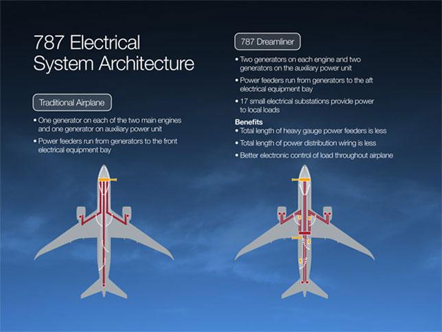 Despega El Boeing Dreamliner Gaceta Aeronautica