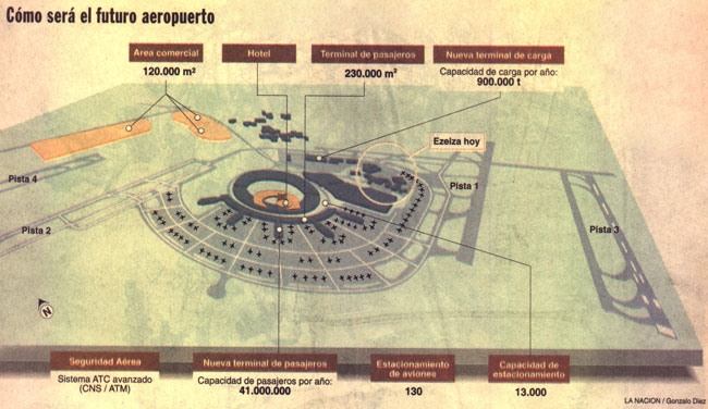 Esquema de la ampliación de Ezeiza publicado en La Nación en 1998. La actual pista 11/29 es la que está indicada como pista 1, y las 2, 3 y 4 serían nuevas (colección Pablo Luciano Potenze).