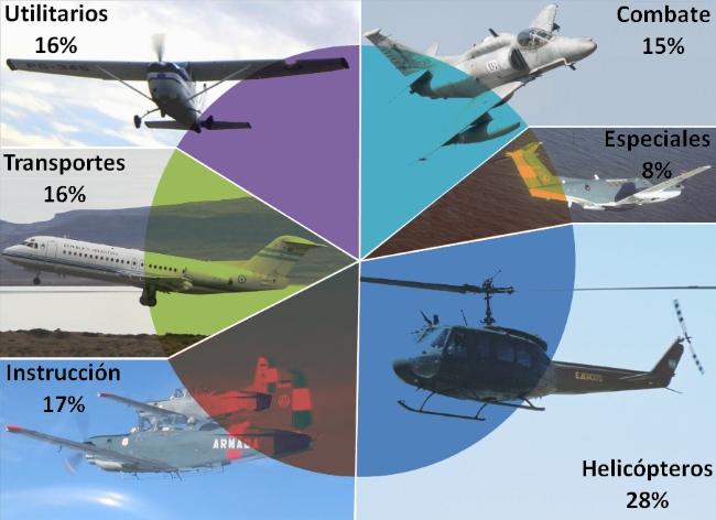 La gráfica de distribución por misión ilustra que sólo el 23% de la flota es de aplicación netamente militar (fuente: Gaceta Aeronáutica, fotos: Gabriel Luque, Armada Argentina, Esc.360, Armada Argentina, Urgente 24 y Santiago Cortelezzi).