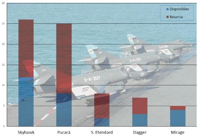 La gráfica de aeronaves de combate ilustra dramáticamente que la influencia francesa va en franca decadencia y que el grueso de la flota se concentra en modelos con 40 o más años de trayectoria (fuente: Gaceta Aeronáutica, foto: Armada Argentina).