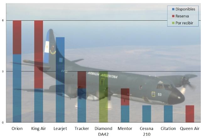En el segmento de las aeronaves de misiones especiales se aprecia un mix de modelos tanto específicos como duales adaptados y dotaciones mínimas para cada especialidad (fuente: Gaceta Aeronáutica, foto: Armada Argentina).